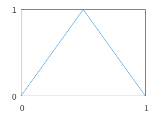 Triangle curve